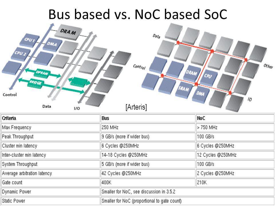 Bus based vs. NoC based SoC