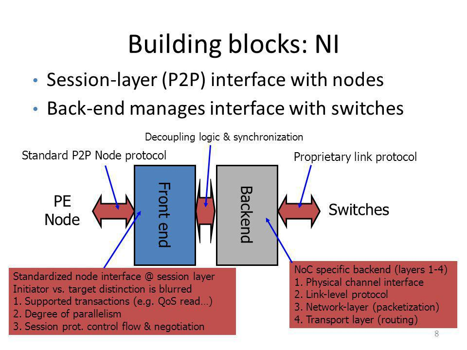 Building blocks: NI Session-layer (P2P) interface with nodes