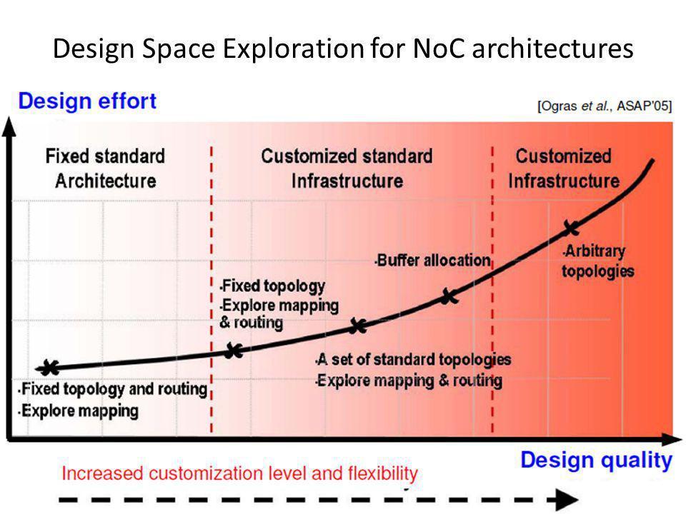 Design Space Exploration for NoC architectures
