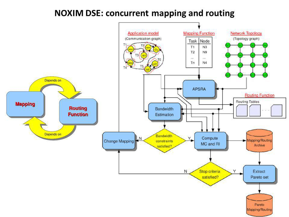 NOXIM DSE: concurrent mapping and routing
