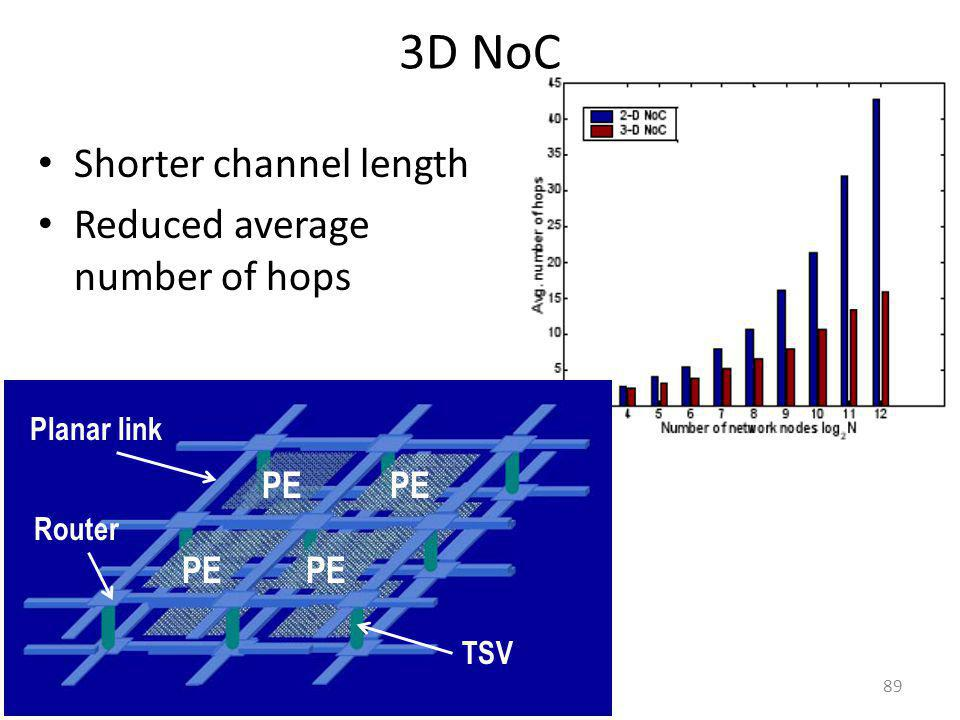 3D NoC Shorter channel length Reduced average number of hops PE PE PE