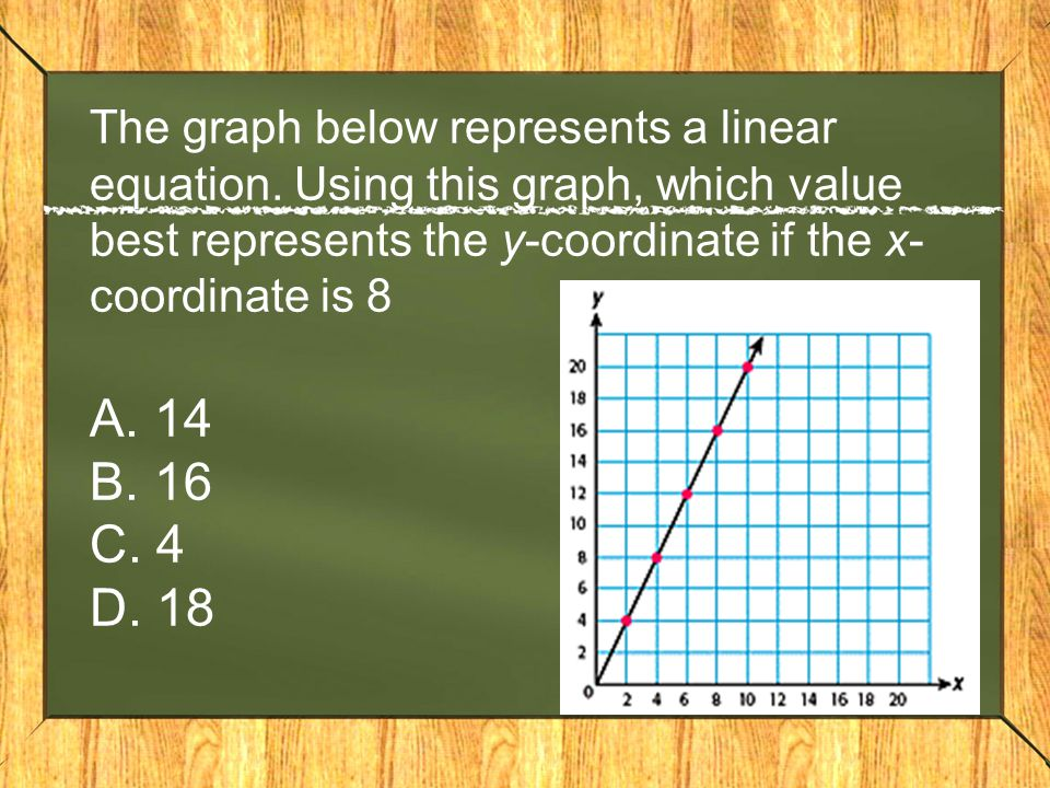 The graph below represents a linear equation