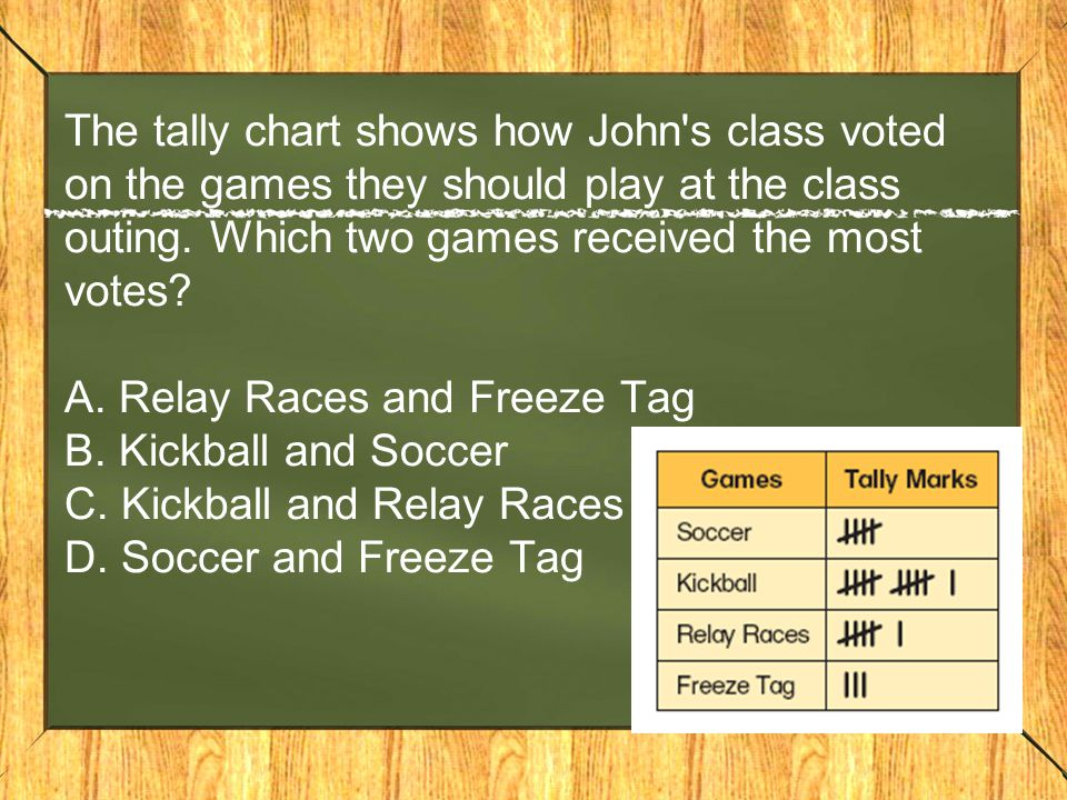 The tally chart shows how John s class voted on the games they should play at the class outing.