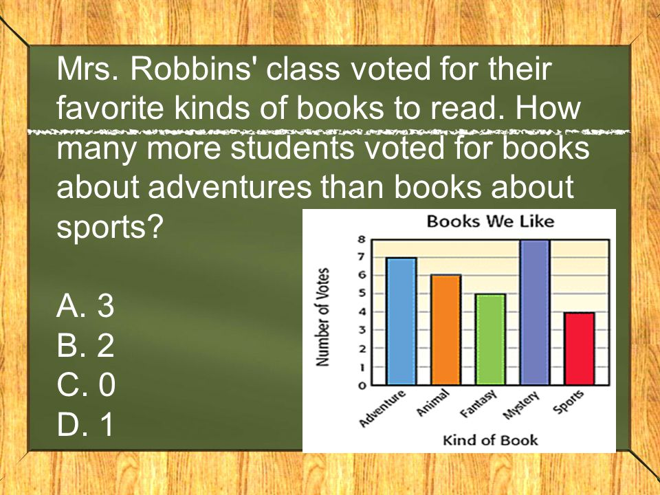 Mrs. Robbins class voted for their favorite kinds of books to read