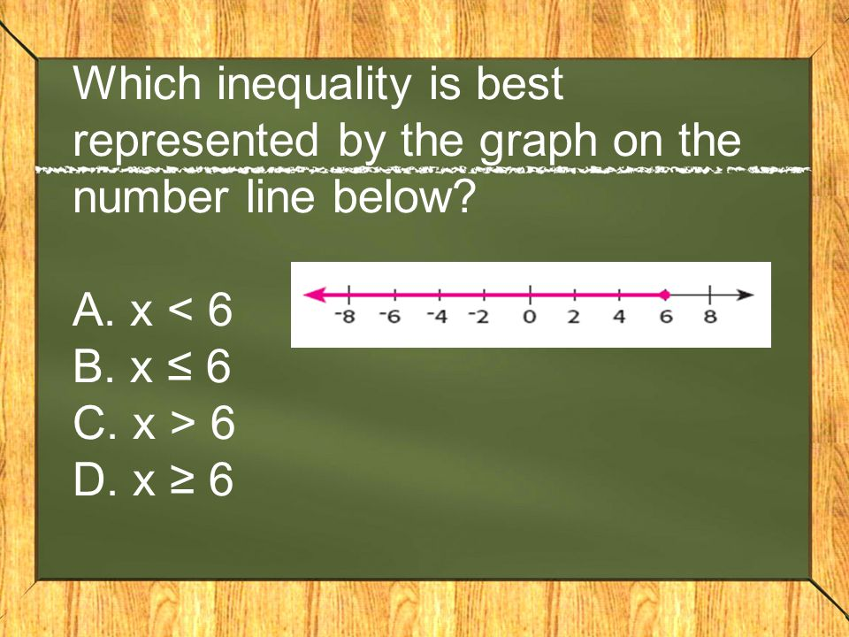 Which inequality is best represented by the graph on the number line below.
