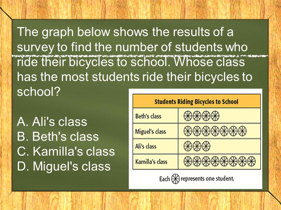 The graph below shows the results of a survey to find the number of students who ride their bicycles to school.
