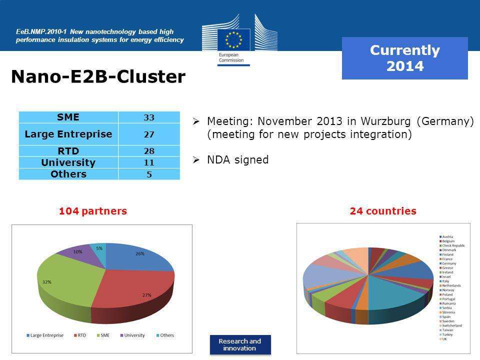 Nano-E2B-Cluster Currently 2014