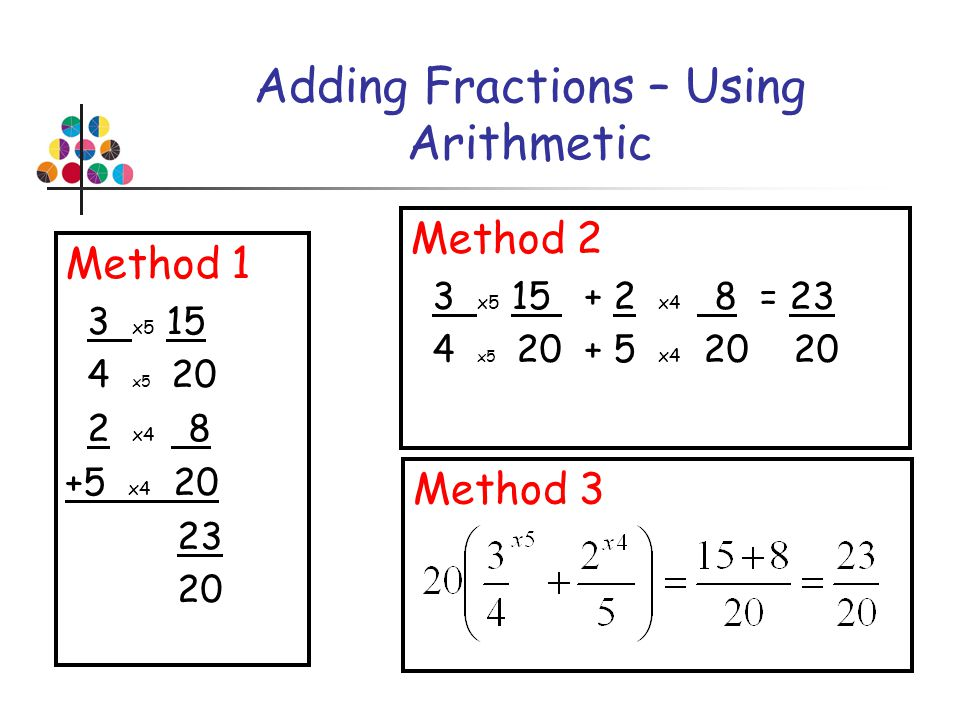 Adding Fractions – Using Arithmetic
