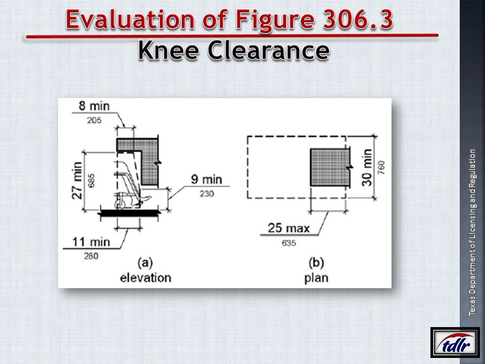 Evaluation of Figure 306.3 Knee Clearance