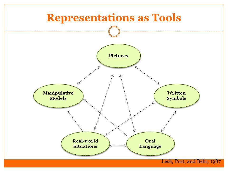 Representations as Tools