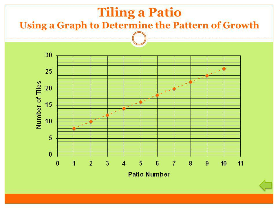Using a Graph to Determine the Pattern of Growth