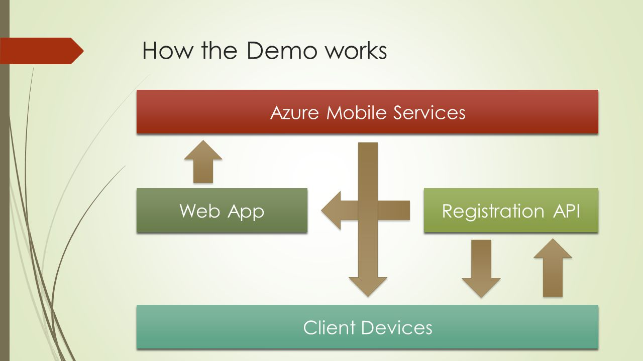 How the Demo works Azure Mobile Services Web App Registration API