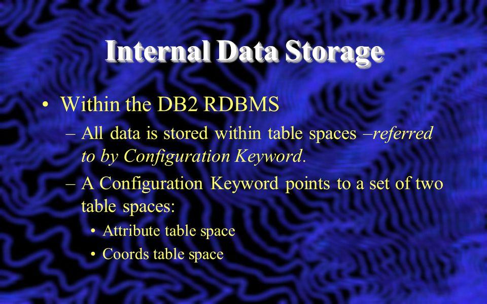 Internal Data Storage Within the DB2 RDBMS