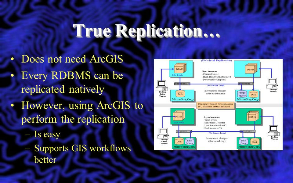True Replication… Does not need ArcGIS