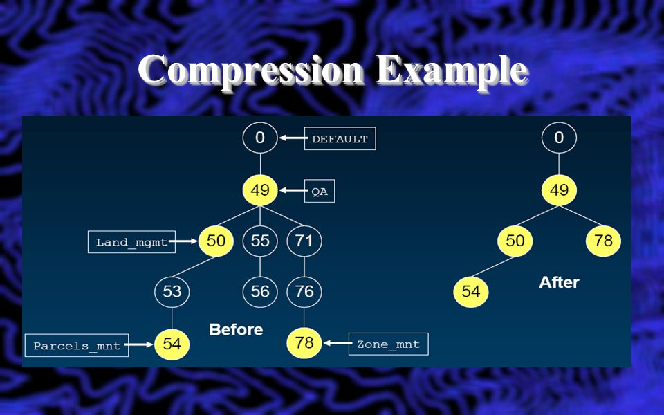 Compression Example Active editing sessions are shown in yellow