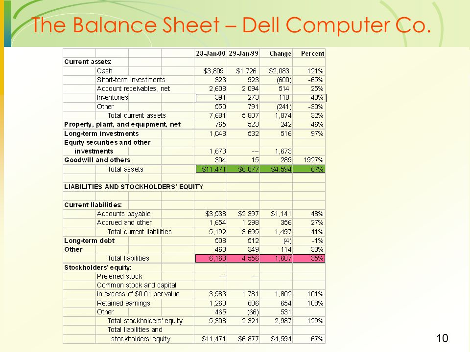 The Balance Sheet – Dell Computer Co.