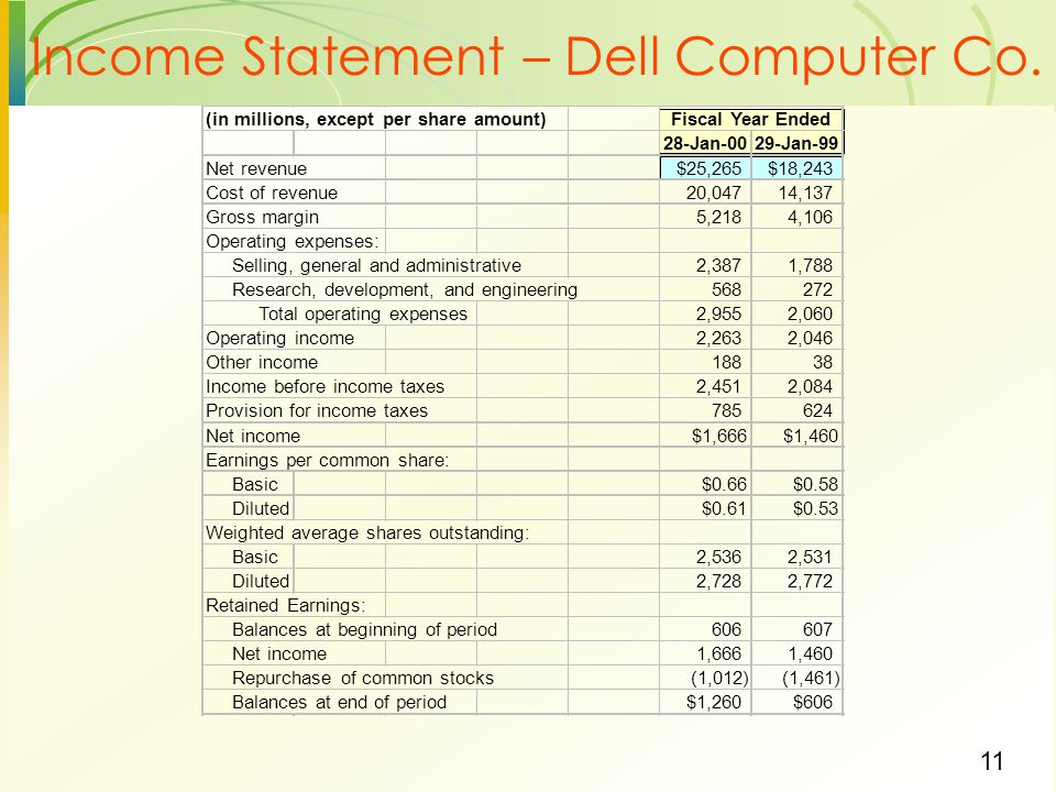 Income Statement – Dell Computer Co.