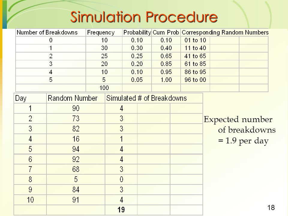 Simulation Procedure Expected number of breakdowns = 1.9 per day