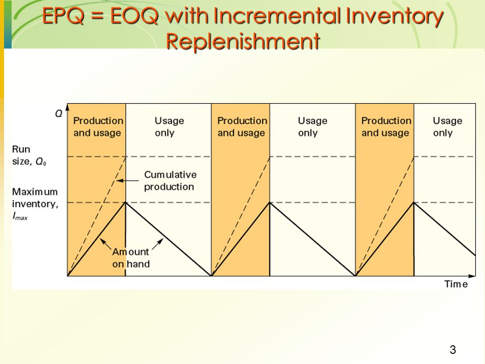 EPQ = EOQ with Incremental Inventory Replenishment
