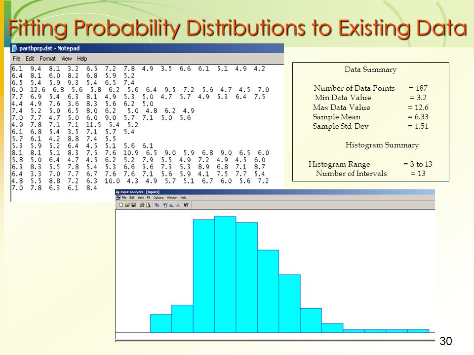 Fitting Probability Distributions to Existing Data
