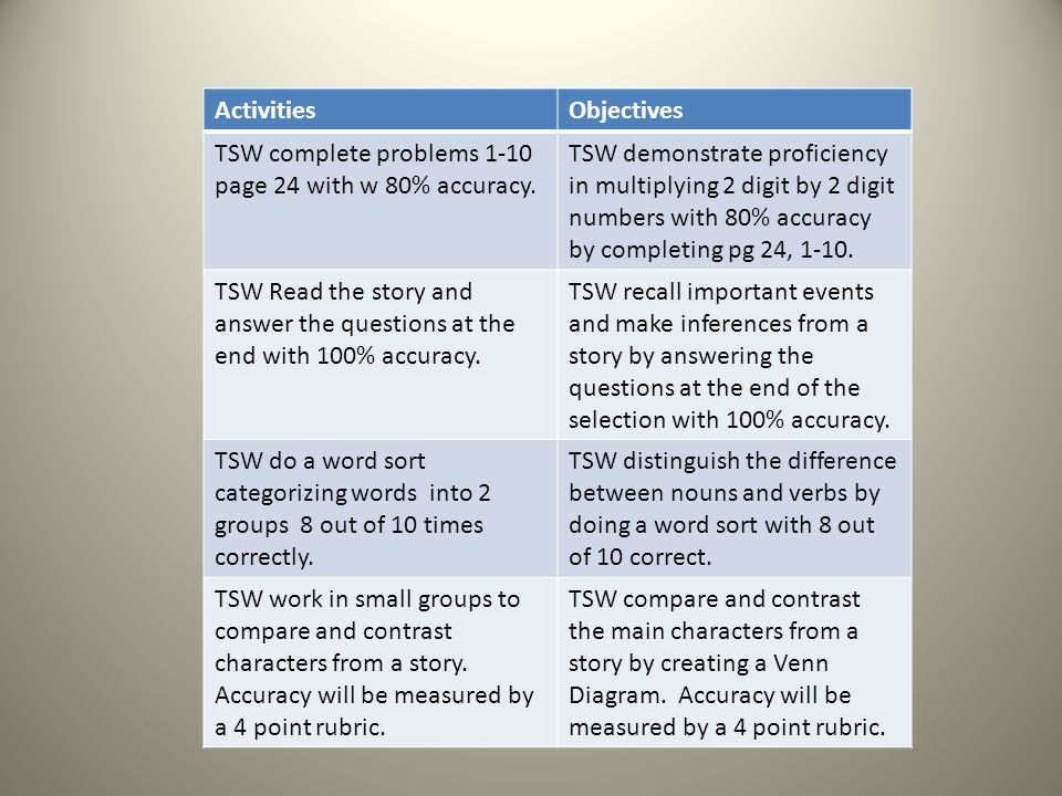 Activities Objectives. TSW complete problems 1-10 page 24 with w 80% accuracy.