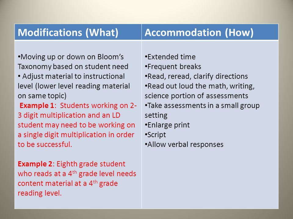 Modifications (What) Accommodation (How)