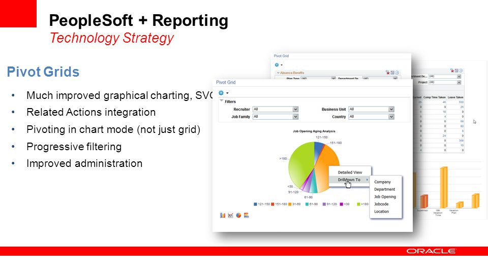 PeopleSoft + Reporting Technology Strategy