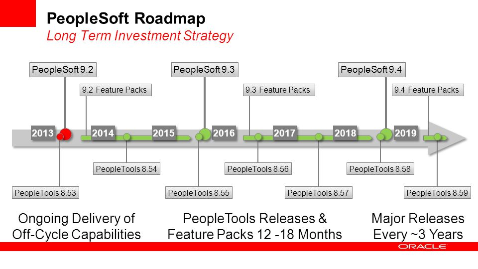 PeopleSoft Roadmap Long Term Investment Strategy