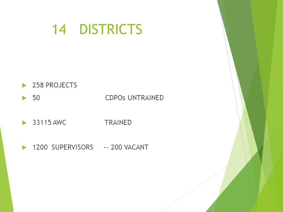 14 DISTRICTS 258 PROJECTS 50 CDPOs UNTRAINED 33115 AWC TRAINED