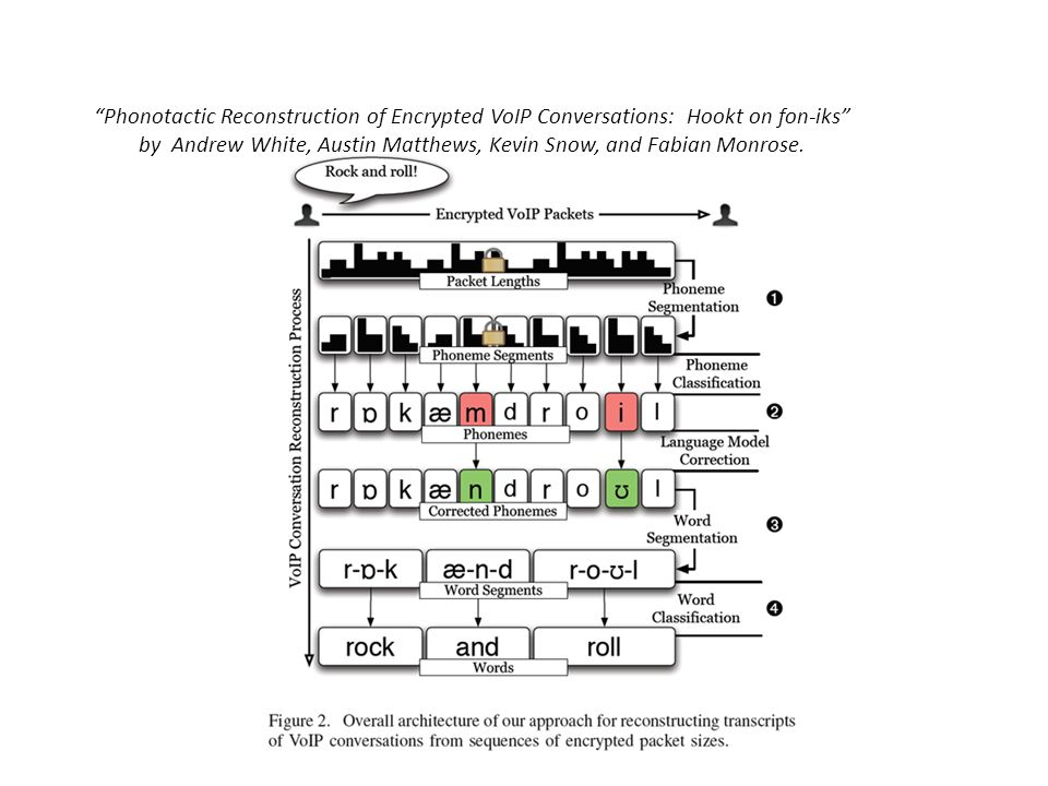 Phonotactic Reconstruction of Encrypted VoIP Conversations: Hookt on fon-iks by Andrew White, Austin Matthews, Kevin Snow, and Fabian Monrose.