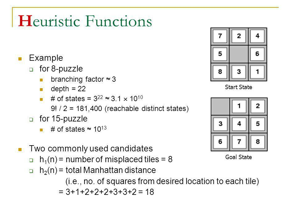 Heuristic Functions Example Two commonly used candidates for 8-puzzle