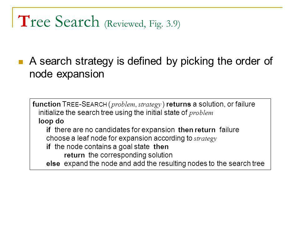 Tree Search (Reviewed, Fig. 3.9)