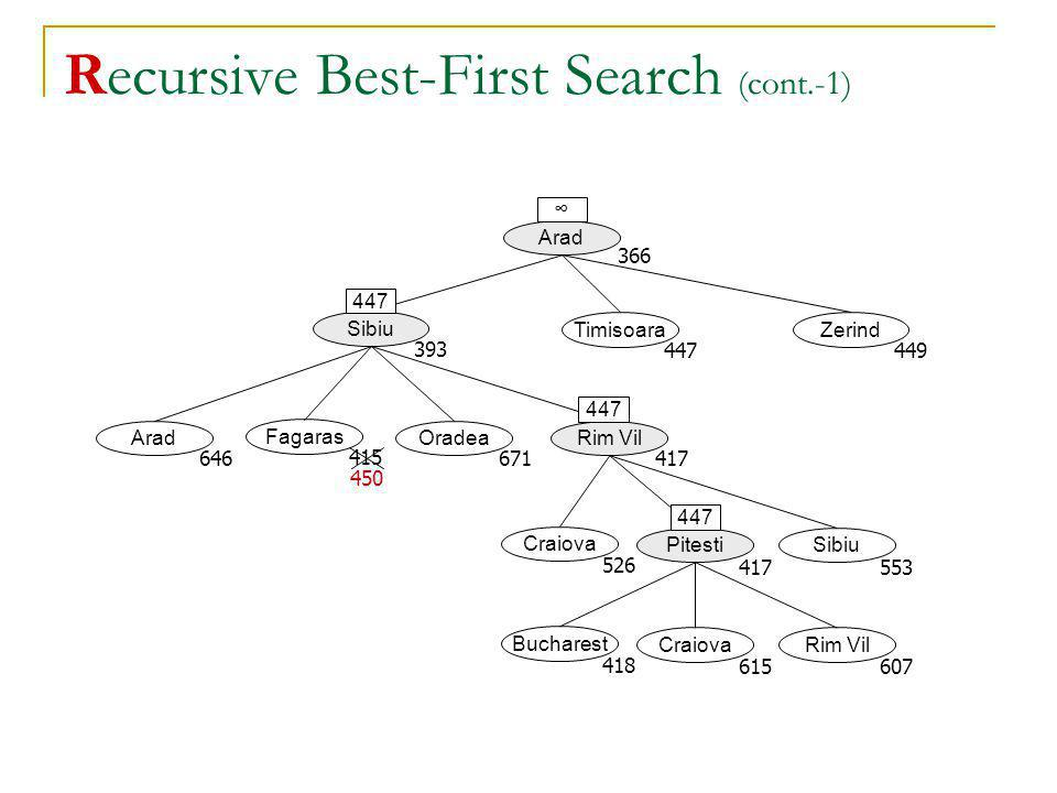 Recursive Best-First Search (cont.-1)