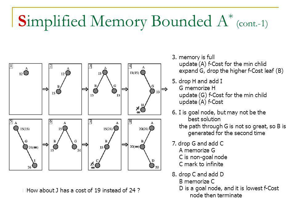Simplified Memory Bounded A* (cont.-1)