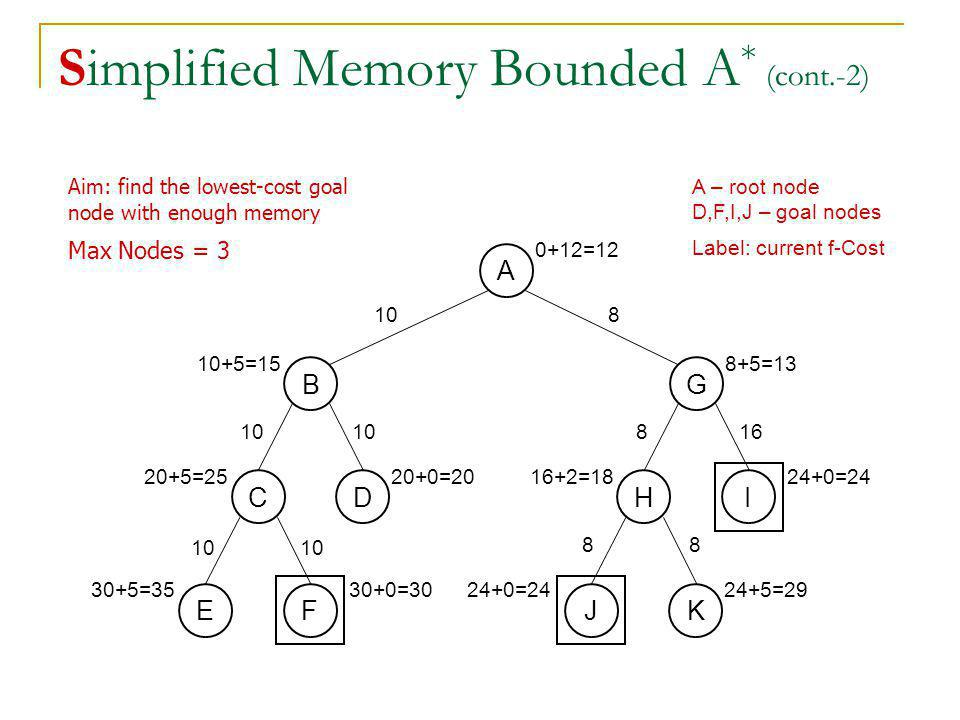 Simplified Memory Bounded A* (cont.-2)