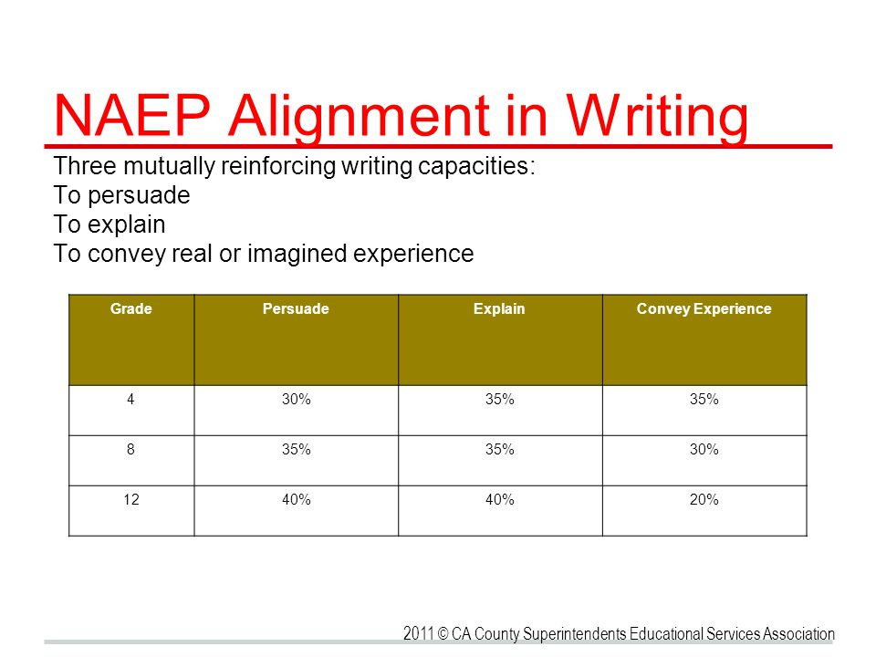 NAEP Alignment in Writing