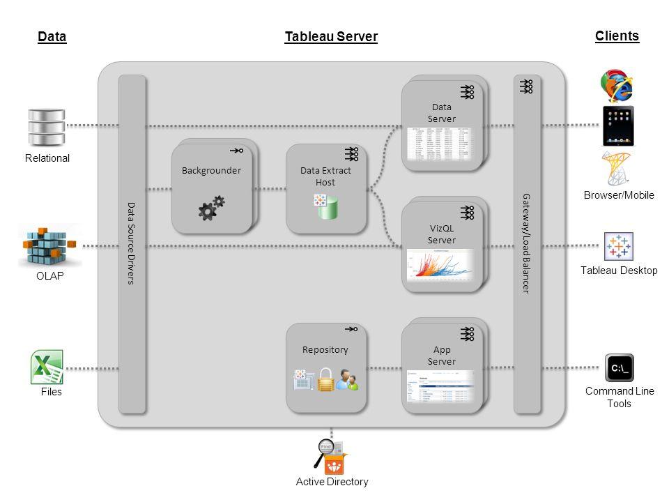 Gateway/Load Balancer