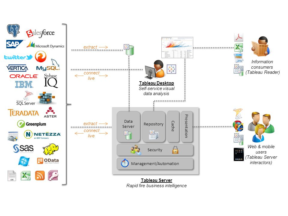 Tableau Desktop Tableau Server