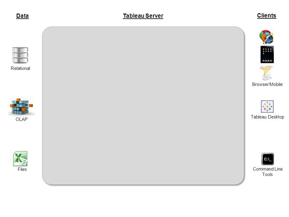 Data Tableau Server Clients