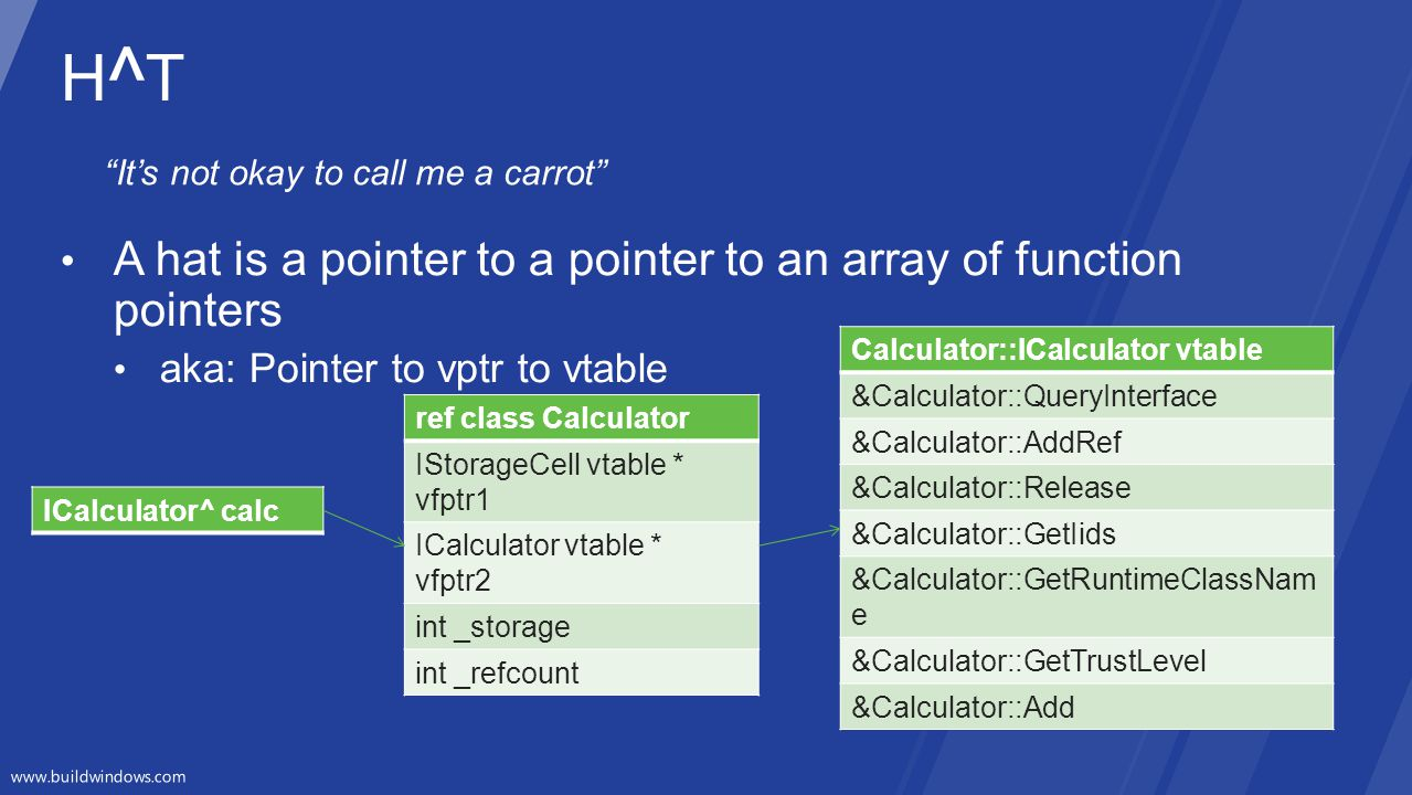 H^T A hat is a pointer to a pointer to an array of function pointers
