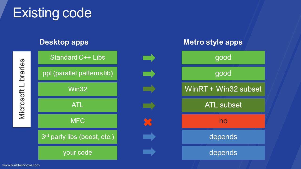 Existing code Desktop apps Metro style apps Microsoft Libraries good
