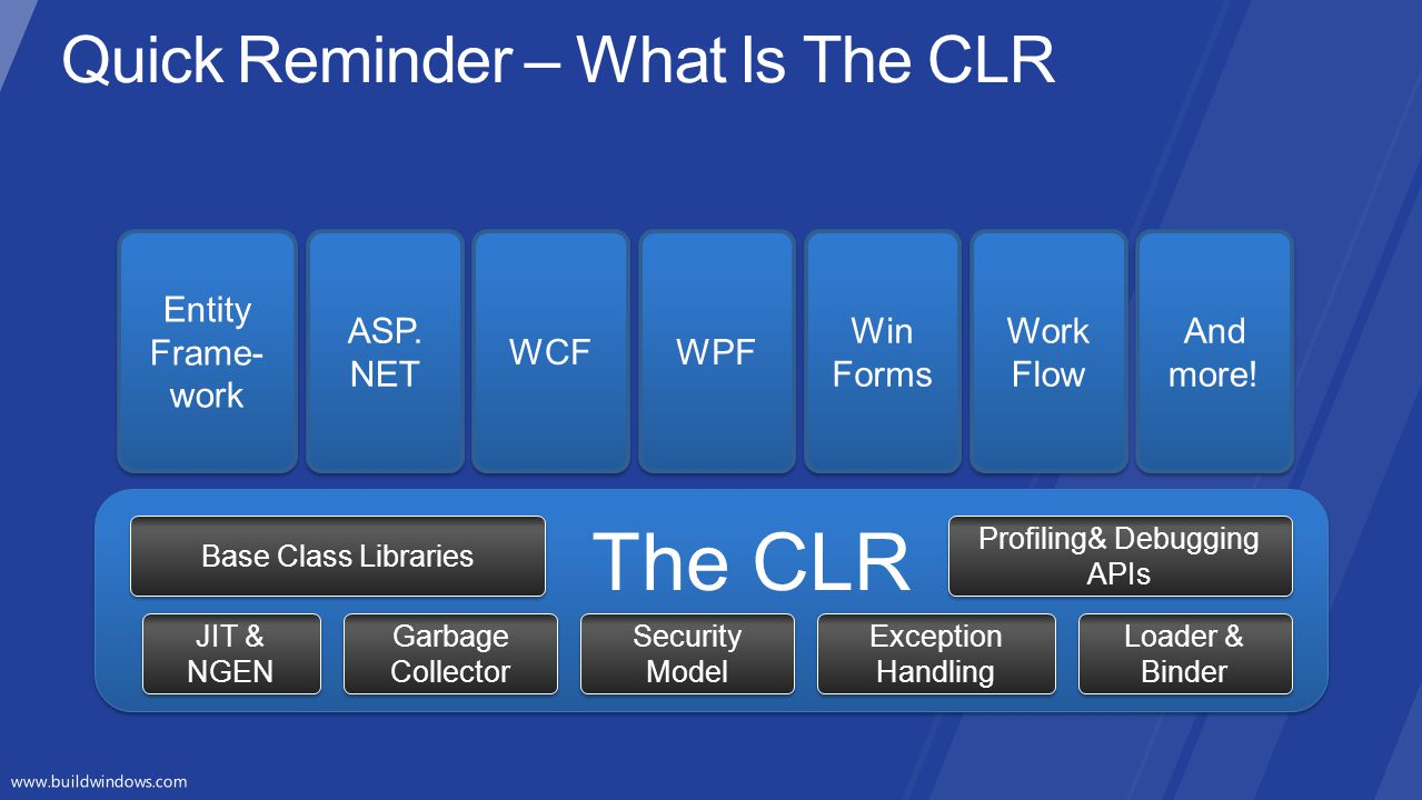 Quick Reminder – What Is The CLR