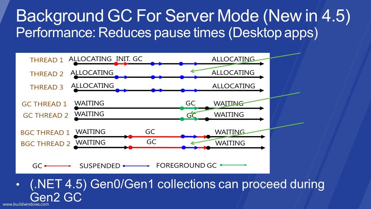 3/31/2017 10:31 PM Background GC For Server Mode (New in 4.5) Performance: Reduces pause times (Desktop apps)