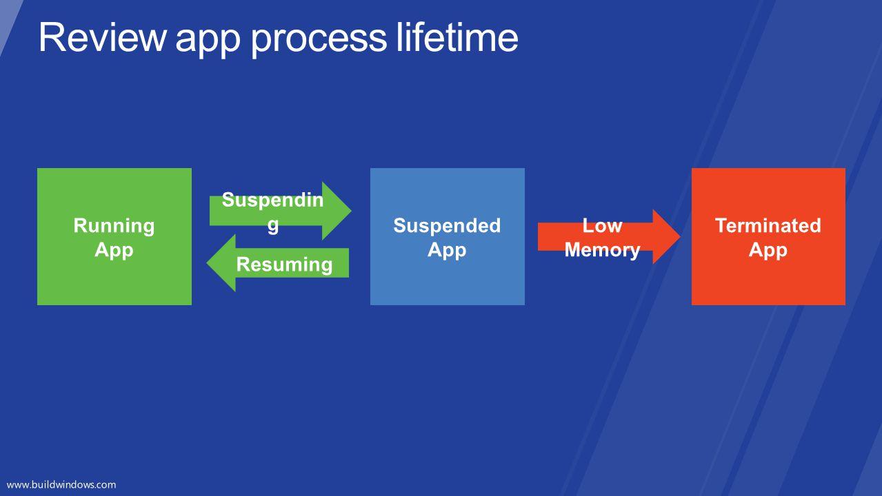 Review app process lifetime
