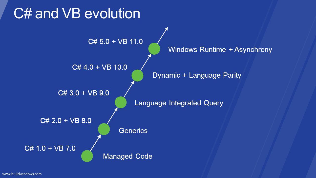 C# and VB evolution C# 5.0 + VB 11.0 Windows Runtime + Asynchrony