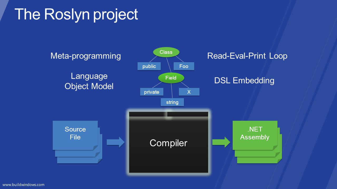 The Roslyn project Compiler Compiler Meta-programming