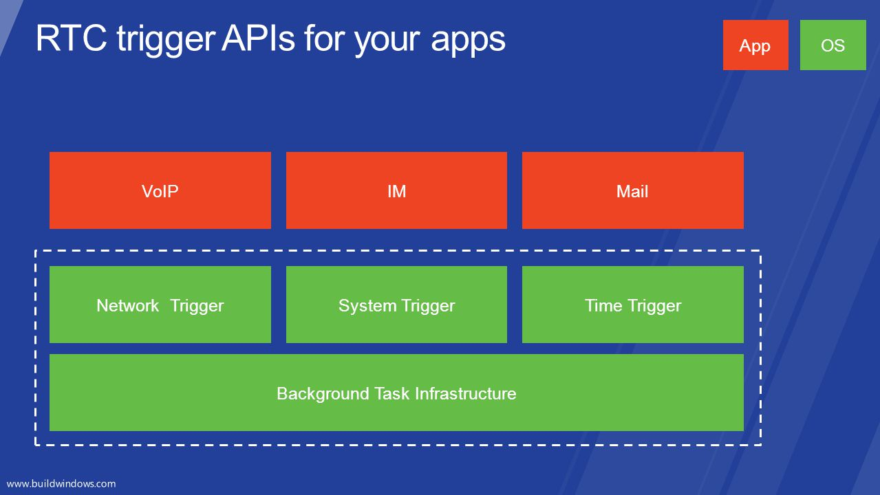 RTC trigger APIs for your apps