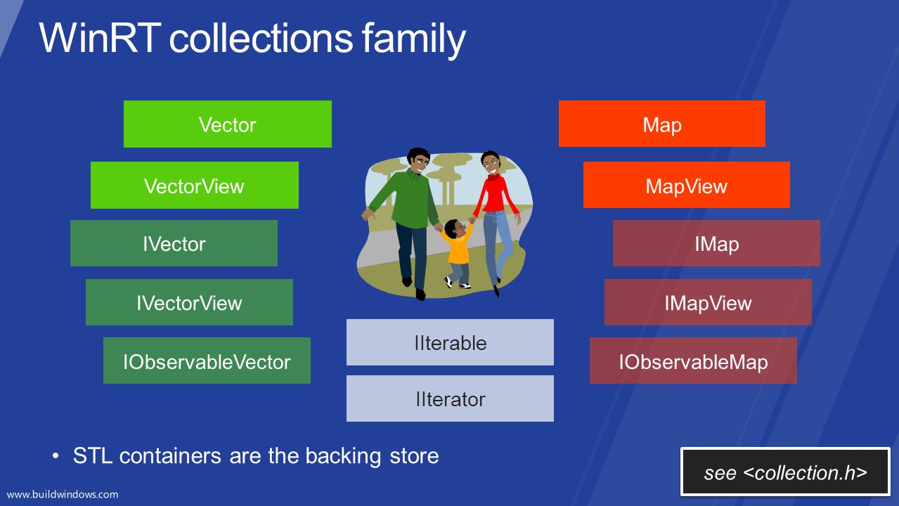 WinRT collections family