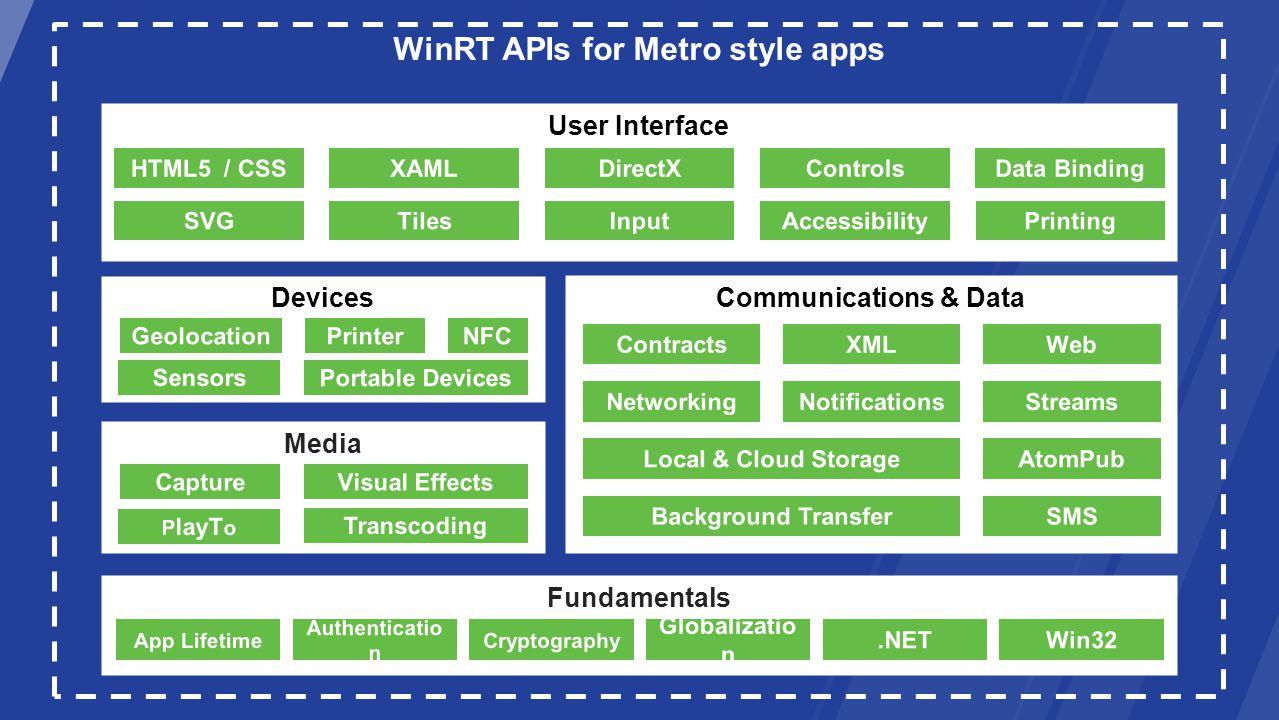 WinRT APIs for Metro style apps