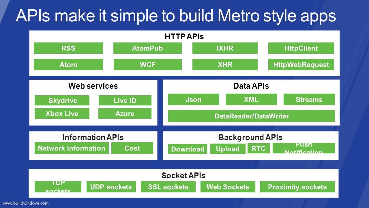 APIs make it simple to build Metro style apps